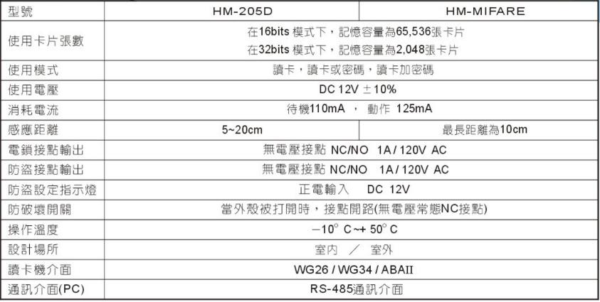 HM-205D